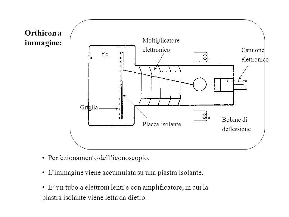Orthicon a immagine: Bobine di deflessione Moltiplicatore elettronico Placca isolante Griglia f.c. Cannone elettronico Perfezionamento dell'iconoscopi