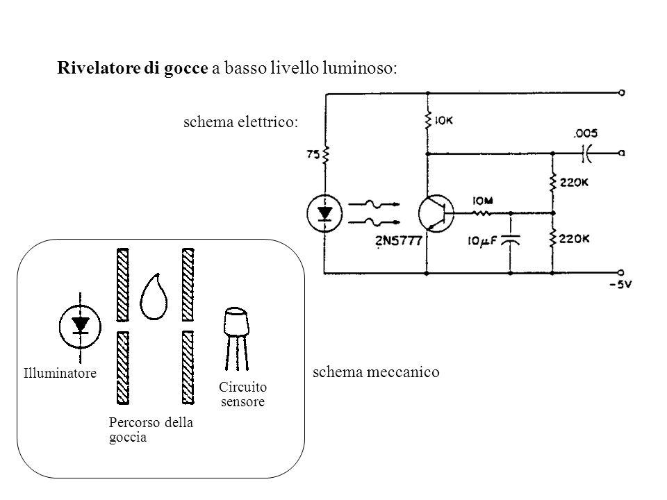 Rivelatore di gocce a basso livello luminoso: schema elettrico: schema meccanico Circuito sensore Illuminatore Percorso della goccia