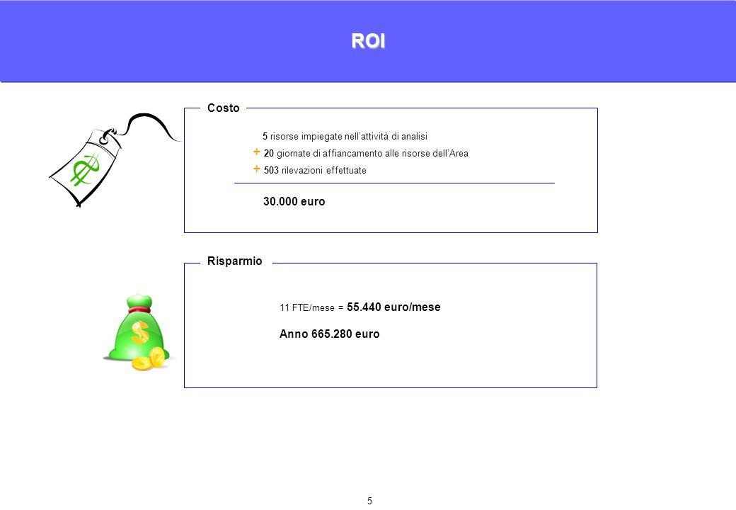 5 ROI 5 risorse impiegate nell'attività di analisi + 20 giornate di affiancamento alle risorse dell'Area + 503 rilevazioni effettuate 11 FTE/mese = 55.440 euro/mese Anno 665.280 euro 30.000 euro Risparmio Costo