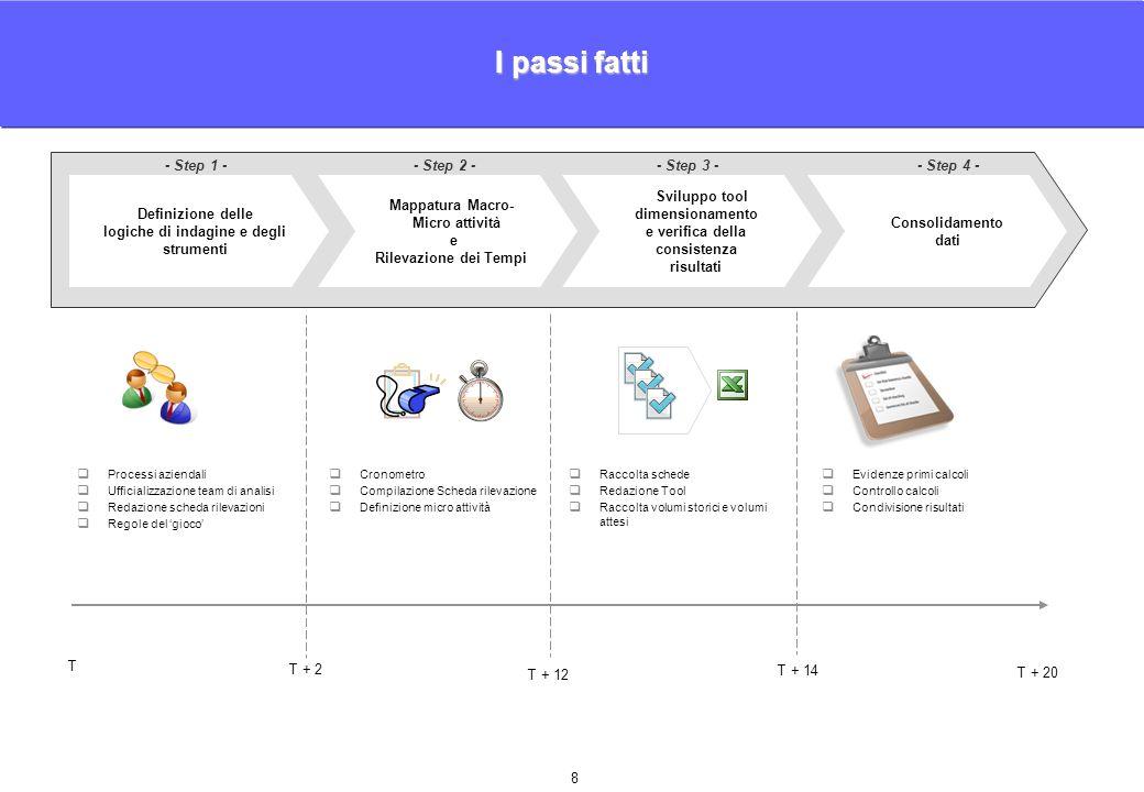8 Consolidamento dati Sviluppo tool dimensionamento e verifica della consistenza risultati Mappatura Macro- Micro attività e Rilevazione dei Tempi Definizione delle logiche di indagine e degli strumenti - Step 1 -- Step 2 -- Step 3 -- Step 4 -  Processi aziendali  Ufficializzazione team di analisi  Redazione scheda rilevazioni  Regole del 'gioco'  Cronometro  Compilazione Scheda rilevazione  Definizione micro attività  Raccolta schede  Redazione Tool  Raccolta volumi storici e volumi attesi  Evidenze primi calcoli  Controllo calcoli  Condivisione risultati I passi fatti T T + 2 T + 12 T + 14 T + 20
