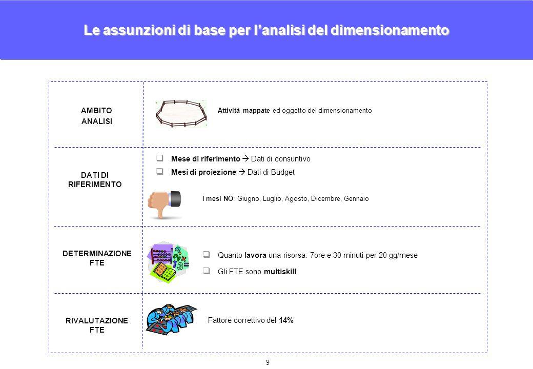 10 La struttura è composta da 15 FTE più il responsabile.