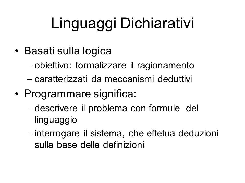 Linguaggi Dichiarativi Basati sulla logica –obiettivo: formalizzare il ragionamento –caratterizzati da meccanismi deduttivi Programmare significa: –de