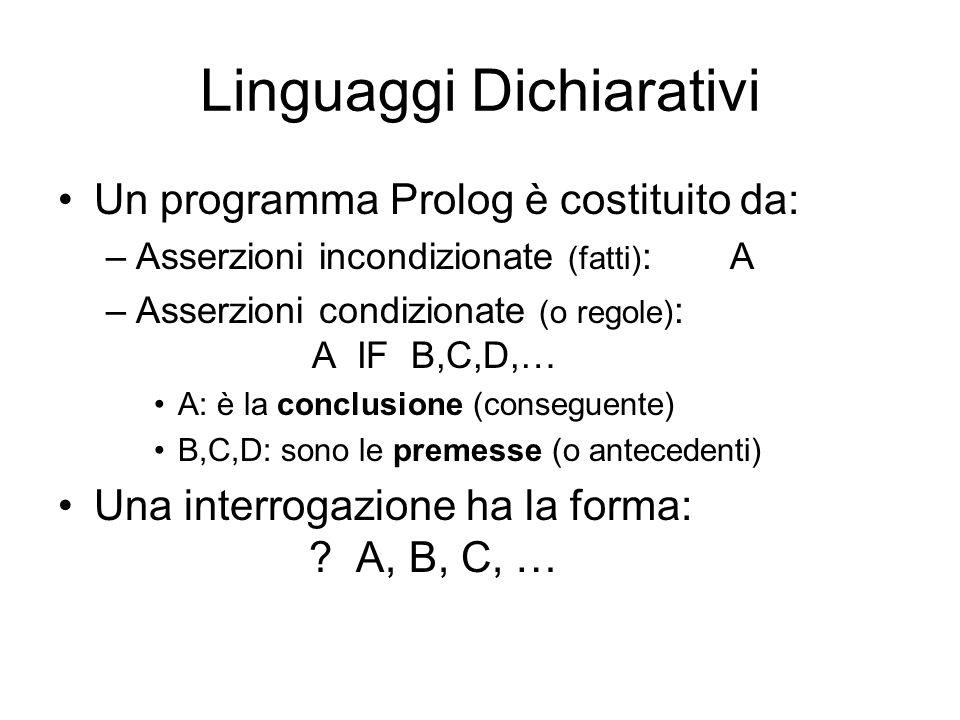 Linguaggi Dichiarativi Un programma Prolog è costituito da: –Asserzioni incondizionate (fatti) : A –Asserzioni condizionate (o regole) : A IF B,C,D,…
