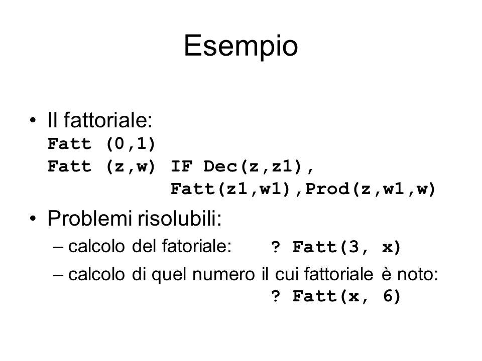 Esempio Il fattoriale: Fatt (0,1) Fatt (z,w) IF Dec(z,z1), Fatt(z1,w1),Prod(z,w1,w) Problemi risolubili: –calcolo del fatoriale: ? Fatt(3, x) –calcolo