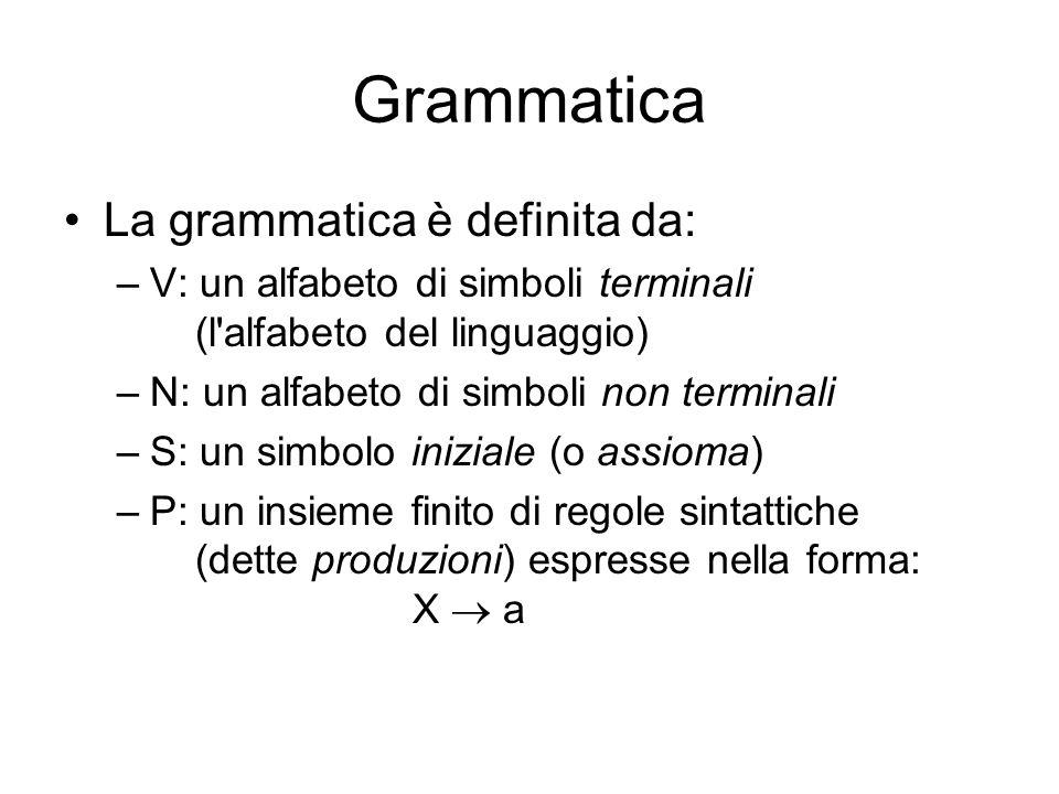 Grammatica La grammatica è definita da: –V: un alfabeto di simboli terminali (l'alfabeto del linguaggio) –N: un alfabeto di simboli non terminali –S:
