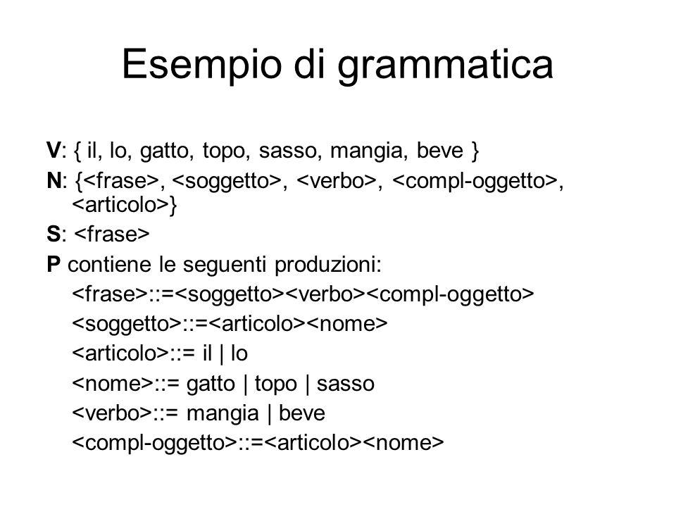 Esempio di grammatica V: { il, lo, gatto, topo, sasso, mangia, beve } N: {,,,, } S: P contiene le seguenti produzioni: ::= ::= il | lo ::= gatto | top
