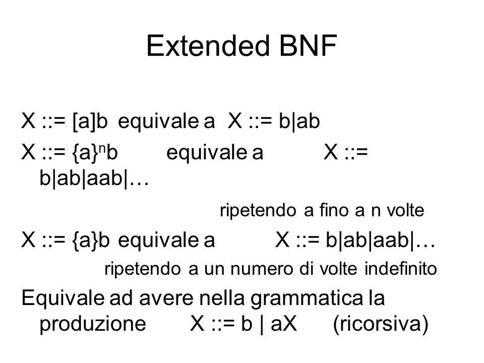 Extended BNF X ::= [a]b equivale a X ::= b|ab X ::= {a} n bequivale a X ::= b|ab|aab|… ripetendo a fino a n volte X ::= {a}bequivale a X ::= b|ab|aab|