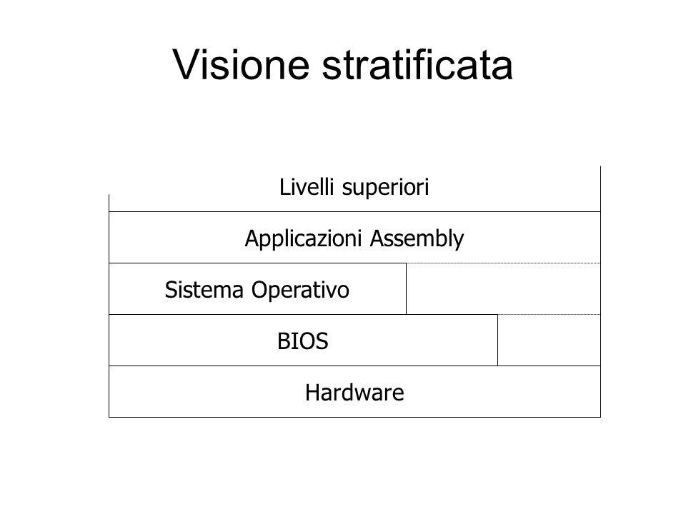 Visione stratificata Hardware BIOS Sistema Operativo Applicazioni Assembly Livelli superiori