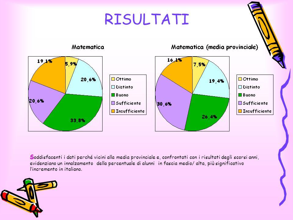 RISULTATI S oddisfacenti i dati perché vicini alla media provinciale e, confrontati con i risultati degli scorsi anni, evidenziano un innalzamento della percentuale di alunni in fascia medio/ alta, più significativo l'incremento in italiano.