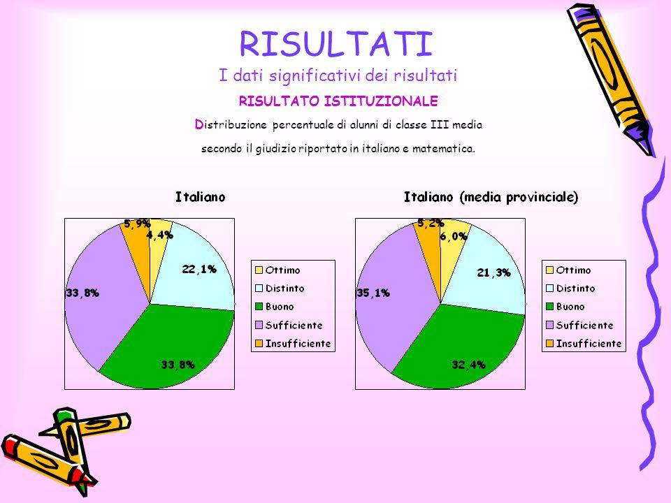 RISULTATI I dati significativi dei risultati RISULTATO ISTITUZIONALE D istribuzione percentuale di alunni di classe III media secondo il giudizio riportato in italiano e matematica.