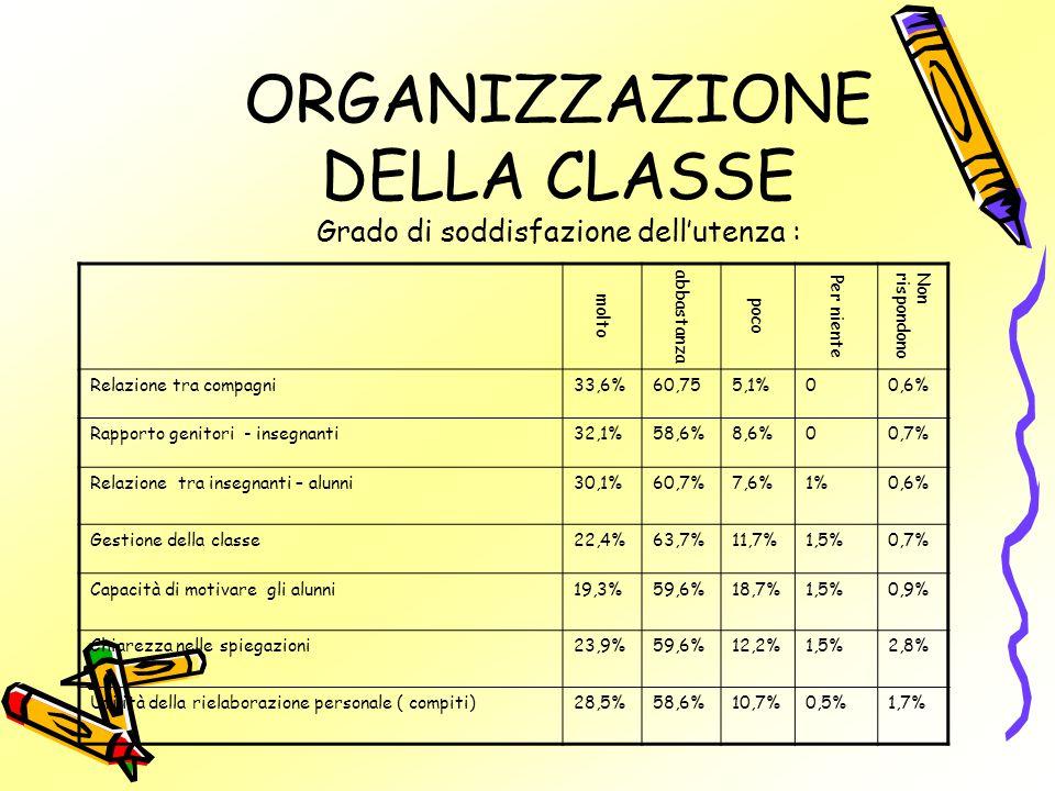 ORGANIZZAZIONE DELLA CLASSE Grado di soddisfazione dell'utenza : molto abbastanza poco Per niente Nonrispondono Relazione tra compagni33,6%60,755,1%00,6% Rapporto genitori - insegnanti32,1%58,6%8,6%00,7% Relazione tra insegnanti – alunni30,1%60,7%7,6%1%0,6% Gestione della classe22,4%63,7%11,7%1,5%0,7% Capacità di motivare gli alunni19,3%59,6%18,7%1,5%0,9% Chiarezza nelle spiegazioni23,9%59,6%12,2%1,5%2,8% Utilità della rielaborazione personale ( compiti)28,5%58,6%10,7%0,5%1,7%