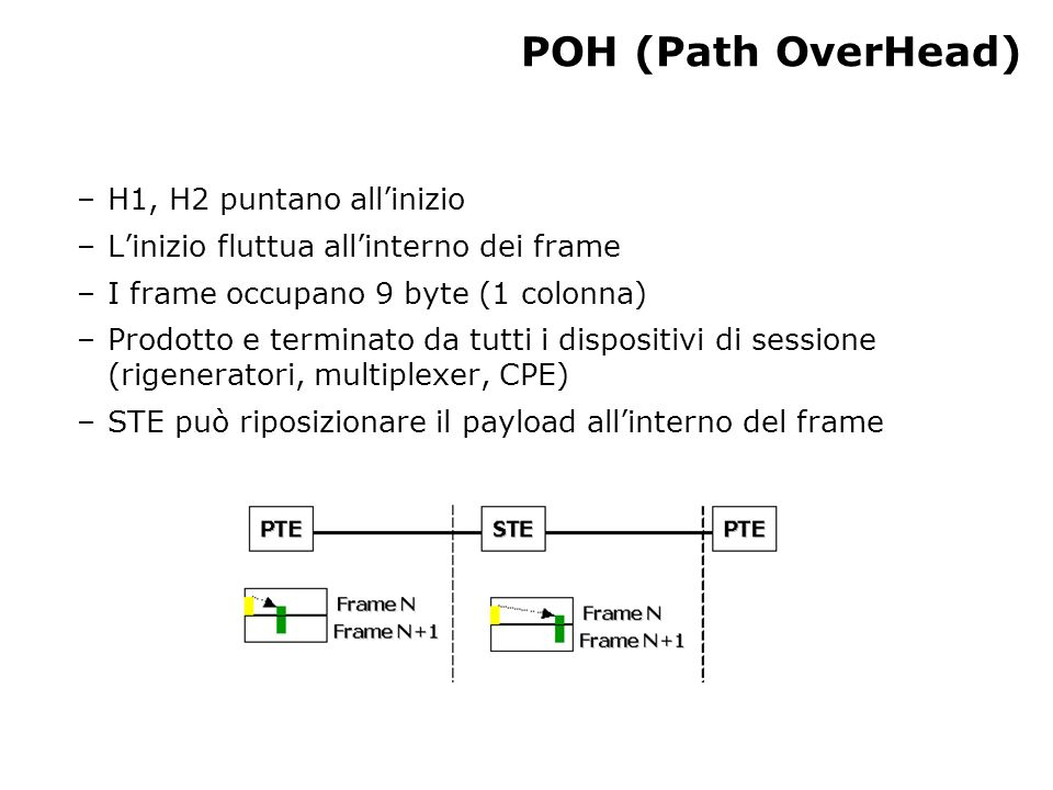 POH (Path OverHead) –H1, H2 puntano all'inizio –L'inizio fluttua all'interno dei frame –I frame occupano 9 byte (1 colonna) –Prodotto e terminato da tutti i dispositivi di sessione (rigeneratori, multiplexer, CPE) –STE può riposizionare il payload all'interno del frame