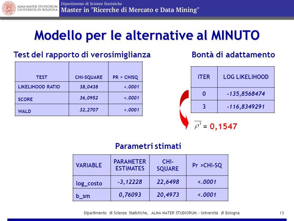 Dipartimento di Scienze Statistiche, ALMA MATER STUDIORUM – Università di Bologna13 Modello per le alternative al MINUTO TESTCHI-SQUAREPR > CHISQ LIKELIHOOD RATIO38,0438<.0001 SCORE 36,0952<.0001 WALD 32,2707<.0001 Test del rapporto di verosimiglianza VARIABLE PARAMETER ESTIMATES CHI- SQUARE Pr >CHI-SQ log_costo -3,1222822,6498<.0001 b_sm 0,7609320,4973<.0001 Bontà di adattamento Parametri stimati ITERLOG LIKELIHOOD 0-135,8568474 3-116,8349291 = 0,1547