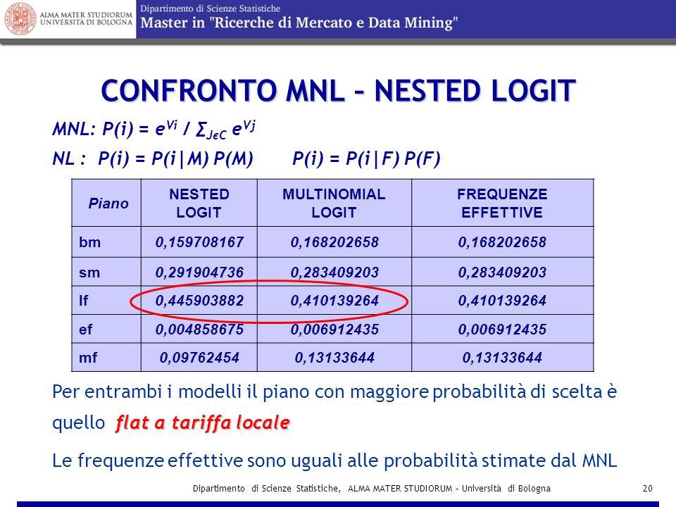 Dipartimento di Scienze Statistiche, ALMA MATER STUDIORUM – Università di Bologna20 CONFRONTO MNL – NESTED LOGIT MNL: P(i) = e Vi / ∑ JєC e Vj NL : P(i) = P(i|M) P(M) P(i) = P(i|F) P(F) flat a tariffa locale Per entrambi i modelli il piano con maggiore probabilità di scelta è quello flat a tariffa locale Piano NESTED LOGIT MULTINOMIAL LOGIT FREQUENZE EFFETTIVE bm0,1597081670,168202658 sm0,2919047360,283409203 lf0,4459038820,410139264 ef0,0048586750,006912435 mf0,097624540,13133644 Le frequenze effettive sono uguali alle probabilità stimate dal MNL