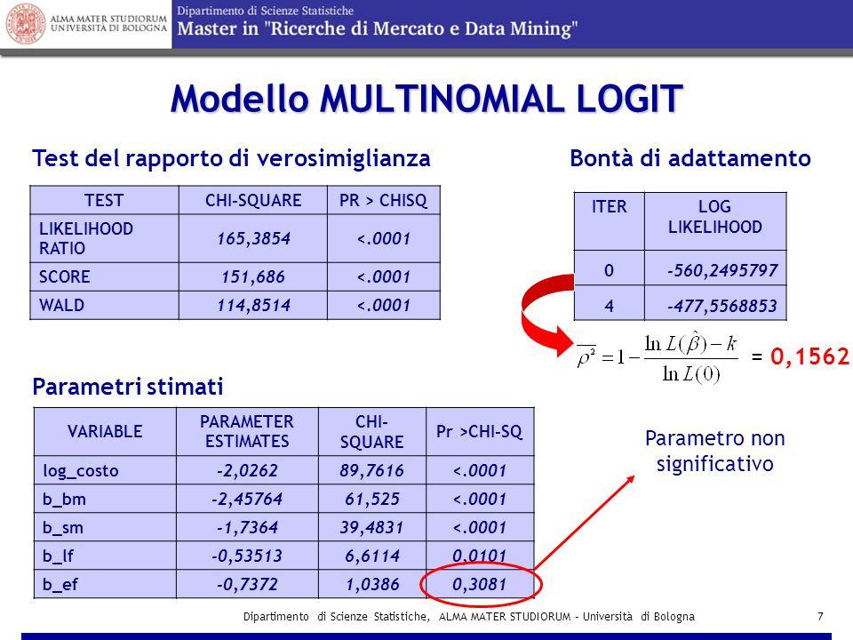 Dipartimento di Scienze Statistiche, ALMA MATER STUDIORUM – Università di Bologna18 Modello per l'alternativa TIPO di PIANO VARIABLE PARAMETER ESTIMATES CHI-SQUAREPr >CHI-SQ I 0,431930,1269<.0001 b_min-2,3159332,132 <.0001 TESTCHI-SQUAREPR > CHISQ LIKELIHOOD RATIO40,8802<.0001 SCORE36,9277<.0001 WALD32,1325<.0001 ITERLOG LIKELIHOOD 0-300,8258764 3-280,3857999 Test del rapporto di verosimiglianza Bontà di adattamento = 0,0746 Parametri stimati