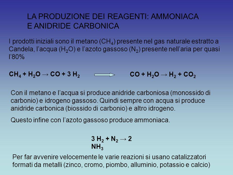 3 H 2 + N 2 → 2 NH 3 LA PRODUZIONE DEI REAGENTI: AMMONIACA E ANIDRIDE CARBONICA CH 4 + H 2 O → CO + 3 H 2 CO + H 2 O → H 2 + CO 2 I prodotti iniziali