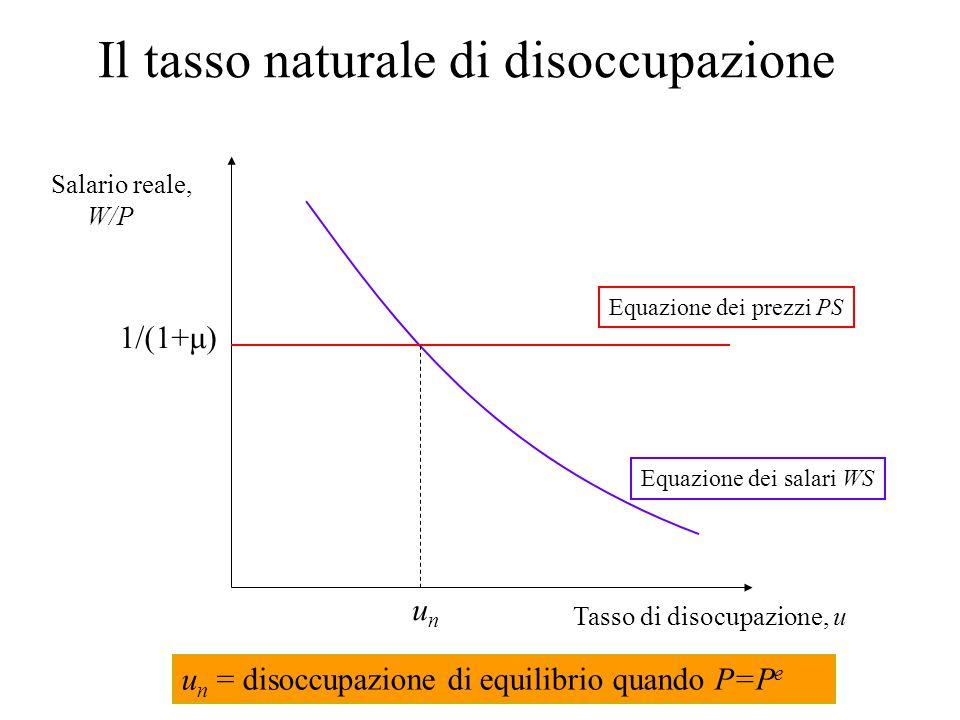 Riassumiamo n Esprimiamo le due equazioni esplicitando i salari reali n L'equazione dei salari WS: n L'equazione dei prezzi PS: Rappresentiamole graficamente nello spazio (W/P; u)