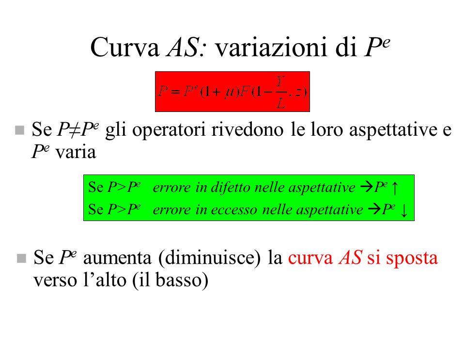 Curva AS di breve periodo Curva AS: relazione positiva tra P e Y che descrive l'equilibrio dal lato della produzione n se Y   u   W   P  n  la AS è inclinata positivamente n Nota: se P=P e allora u=u n e Y=Y n