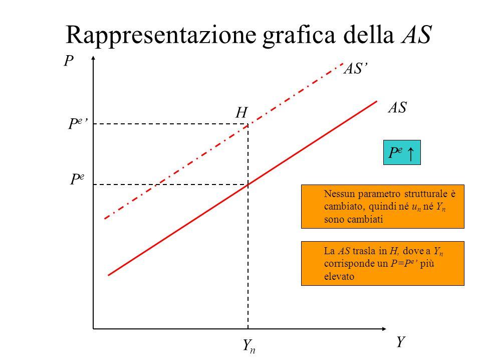 Curva AS: variazioni di P e n Se P≠P e gli operatori rivedono le loro aspettative e P e varia n Se P e aumenta (diminuisce) la curva AS si sposta verso l'alto (il basso) Se P>P e errore in difetto nelle aspettative  P e ↑ Se P>P e errore in eccesso nelle aspettative  P e ↓