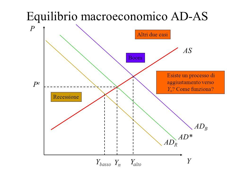 Rappresentazione grafica della AS P Y PePe YnYn AS Pe'Pe' H AS' Pe ↑Pe ↑ Nessun parametro strutturale è cambiato, quindi né u n né Y n sono cambiati La AS trasla in H, dove a Y n corrisponde un P=P e ' più elevato