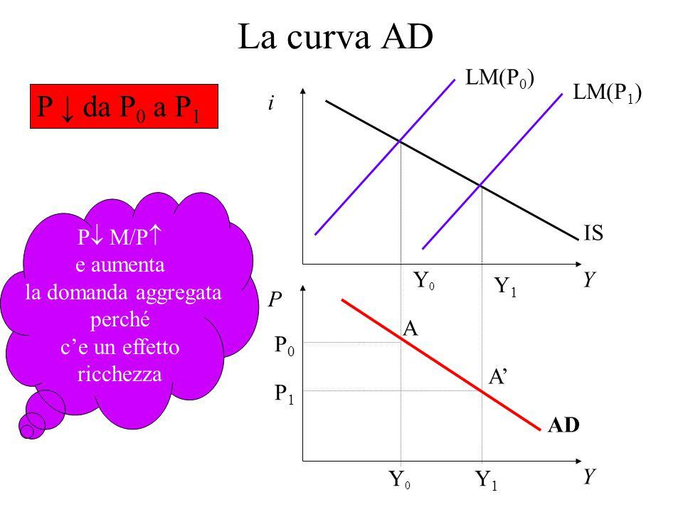 P 0 P1P1 Y0Y0 Y1Y1 A A' AD P  M/P  e aumenta la domanda aggregata perché c'e un effetto ricchezza La curva AD Y P Y i IS LM(P 0 ) Y0Y0 LM(P 1 ) Y1Y1 P ↓ da P 0 a P 1