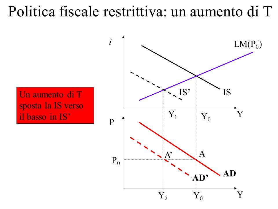 Spostamenti della AD n Ogni mutamento, che non sia una variazione di P, e che provoca spostamenti delle curve IS o LM determina spostamenti anche della curva AD n Pertanto spostano la curva AD: - variazioni di G - variazioni dell'offerta nominale di moneta (M) - variazioni nella fiducia dei consumatori (c 0 ) - variazioni di T n Se queste variazioni sono di tipo espansivo la curva AD si sposta verso destra e Y aumenta.