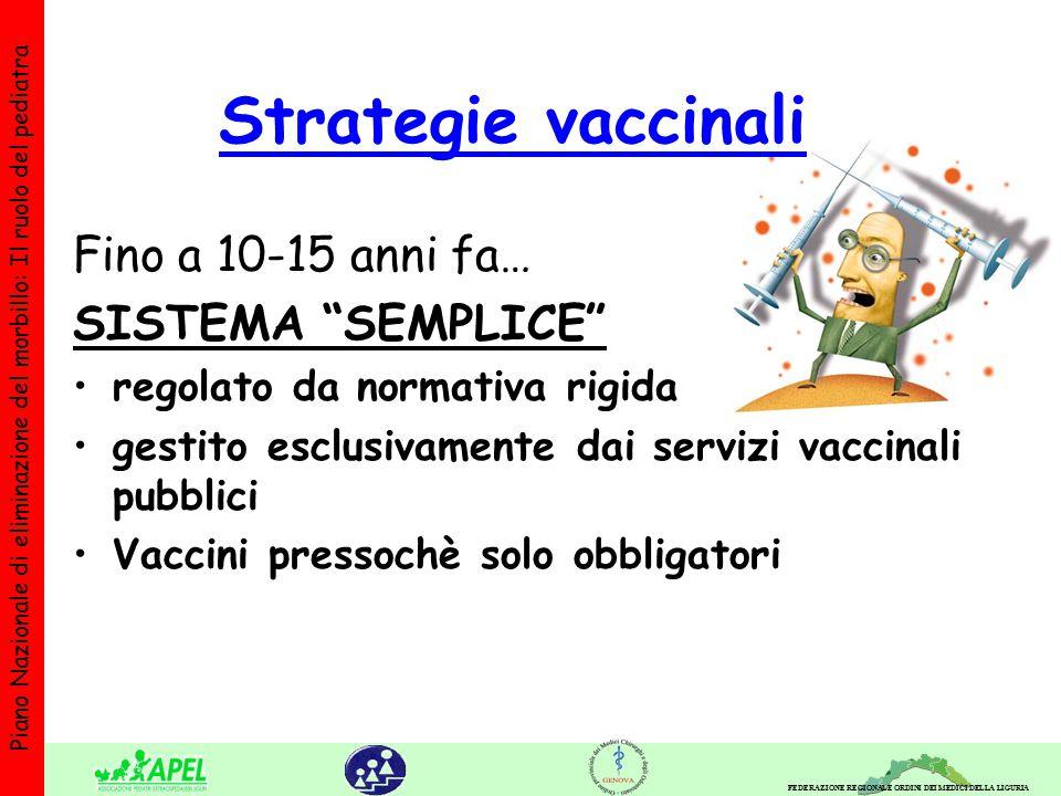 FEDERAZIONE REGIONALE ORDINI DEI MEDICI DELLA LIGURIA Piano Nazionale di eliminazione del morbillo: Il ruolo del pediatra Strategie vaccinali Fino a 10-15 anni fa… SISTEMA SEMPLICE regolato da normativa rigida gestito esclusivamente dai servizi vaccinali pubblici Vaccini pressochè solo obbligatori