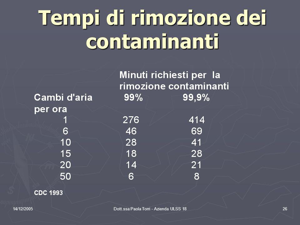 14/12/2005Dott.ssa Paola Torri - Azienda ULSS 1826 Tempi di rimozione dei contaminanti