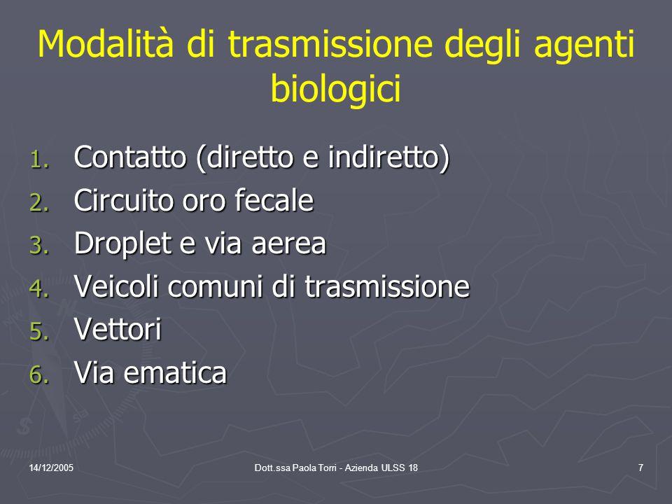 14/12/2005Dott.ssa Paola Torri - Azienda ULSS 187 Modalità di trasmissione degli agenti biologici 1.