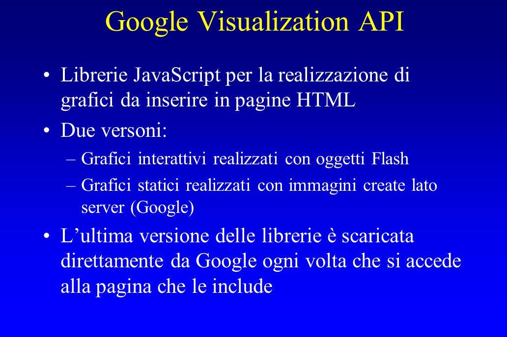 Google Visualization API Librerie JavaScript per la realizzazione di grafici da inserire in pagine HTML Due versoni: –Grafici interattivi realizzati c