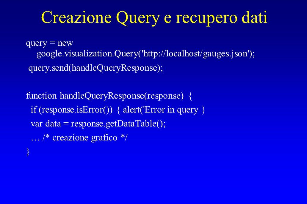 Creazione Query e recupero dati query = new google.visualization.Query( http://localhost/gauges.json ); query.send(handleQueryResponse); function handleQueryResponse(response) { if (response.isError()) { alert( Error in query } var data = response.getDataTable(); … /* creazione grafico */ }