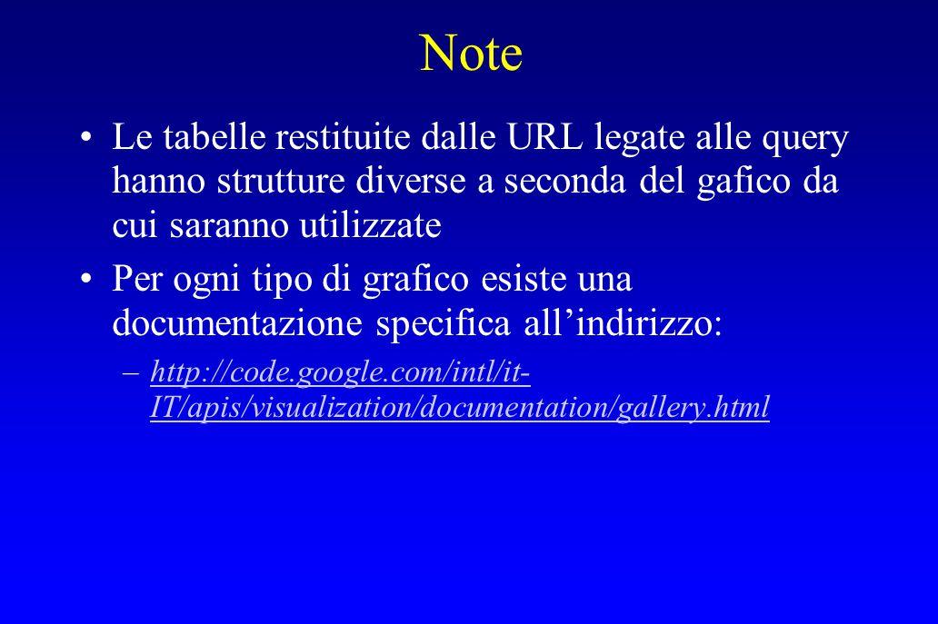 Note Le tabelle restituite dalle URL legate alle query hanno strutture diverse a seconda del gafico da cui saranno utilizzate Per ogni tipo di grafico
