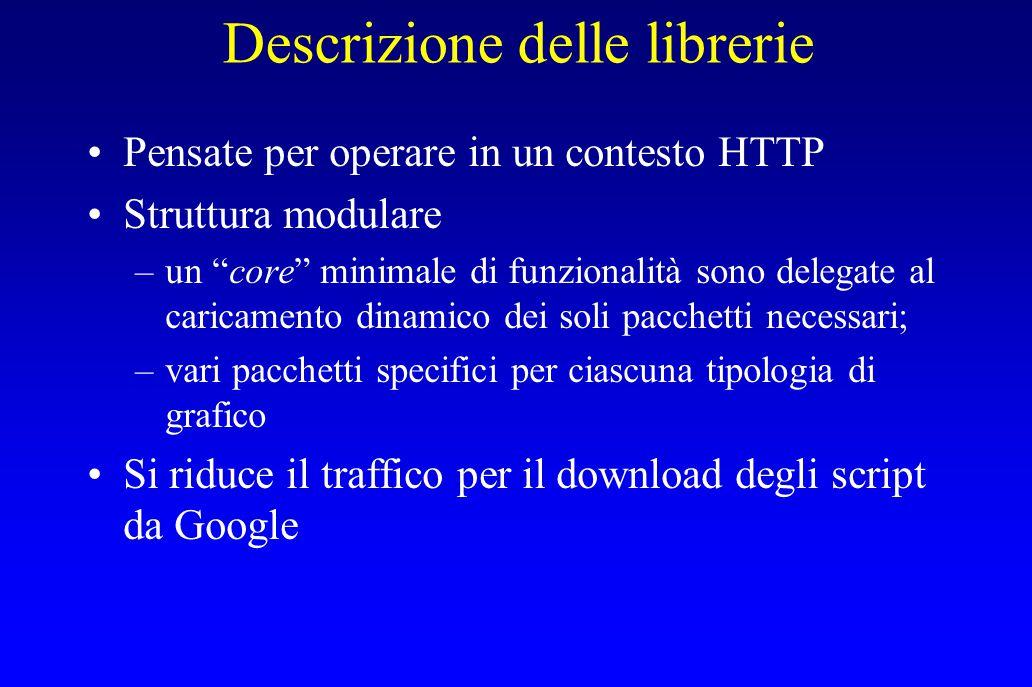 """Descrizione delle librerie Pensate per operare in un contesto HTTP Struttura modulare –un """"core"""" minimale di funzionalità sono delegate al caricamento"""