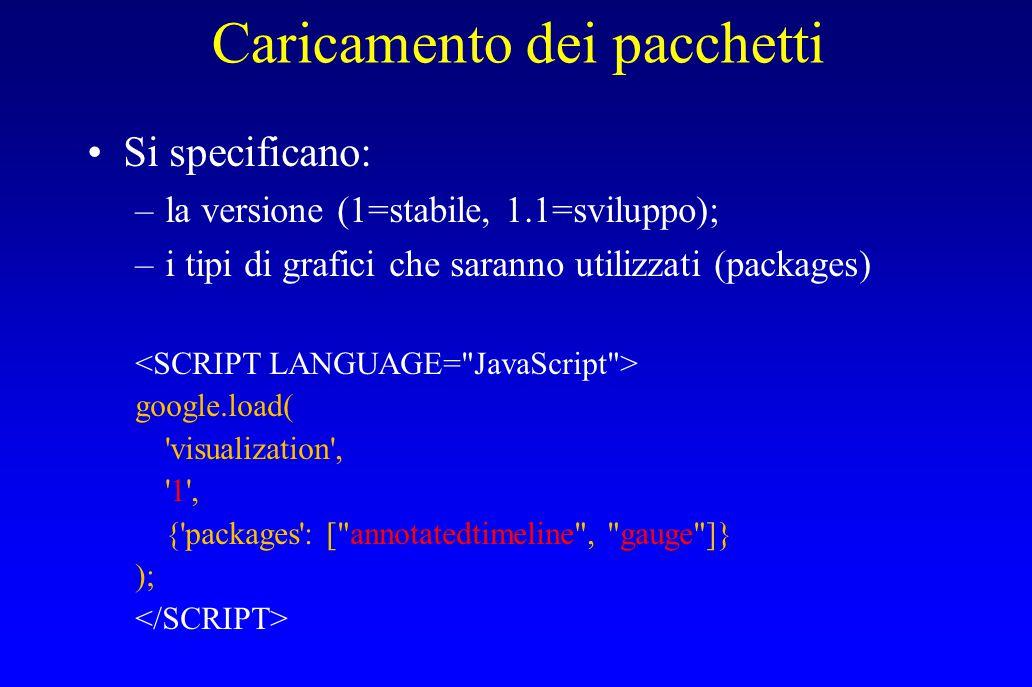 Caricamento dei pacchetti Si specificano: –la versione (1=stabile, 1.1=sviluppo); –i tipi di grafici che saranno utilizzati (packages) google.load( 'v