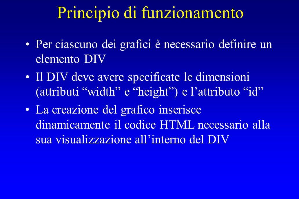 """Principio di funzionamento Per ciascuno dei grafici è necessario definire un elemento DIV Il DIV deve avere specificate le dimensioni (attributi """"widt"""