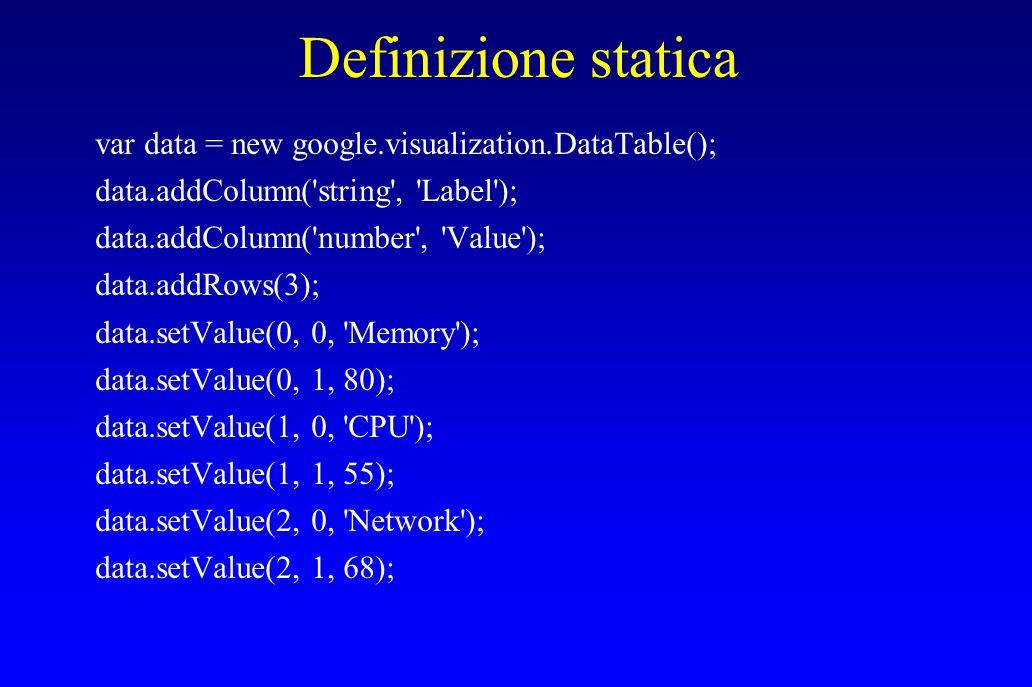 Definizione statica var data = new google.visualization.DataTable(); data.addColumn('string', 'Label'); data.addColumn('number', 'Value'); data.addRow