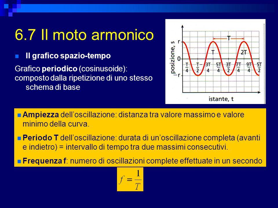 6.7 Il moto armonico Il grafico spazio-tempo Grafico periodico (cosinusoide): composto dalla ripetizione di uno stesso schema di base Ampiezza dell'oscillazione: distanza tra valore massimo e valore minimo della curva.