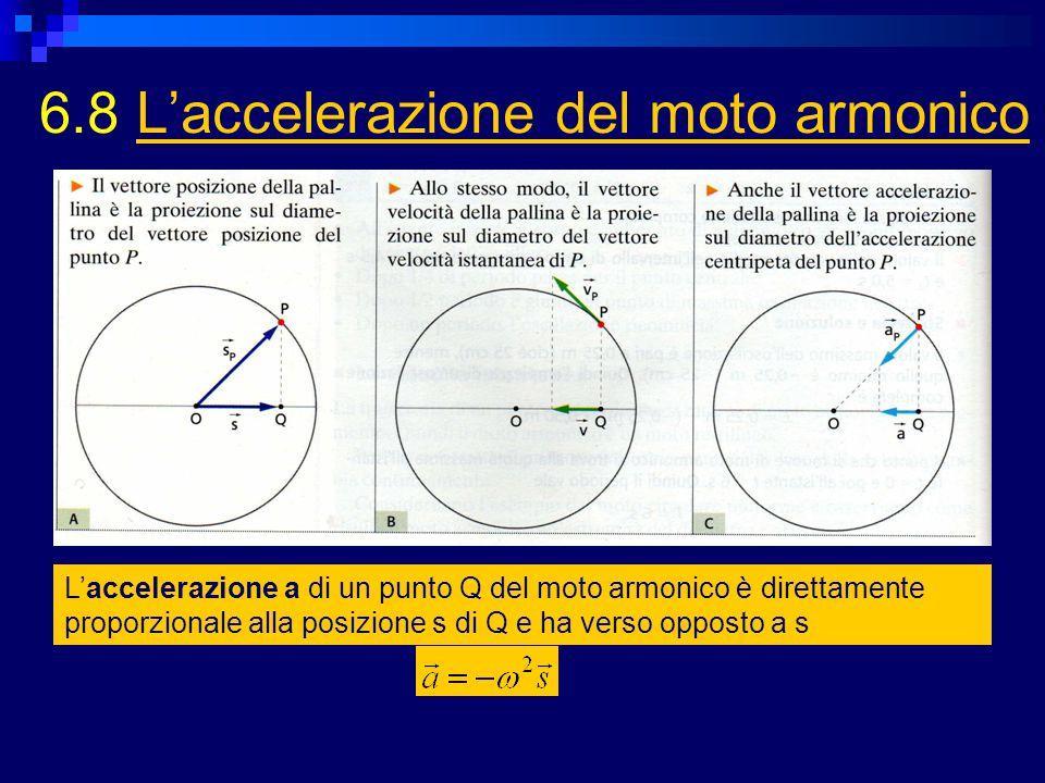 6.8 L'accelerazione del moto armonicoL'accelerazione del moto armonico L'accelerazione a di un punto Q del moto armonico è direttamente proporzionale alla posizione s di Q e ha verso opposto a s