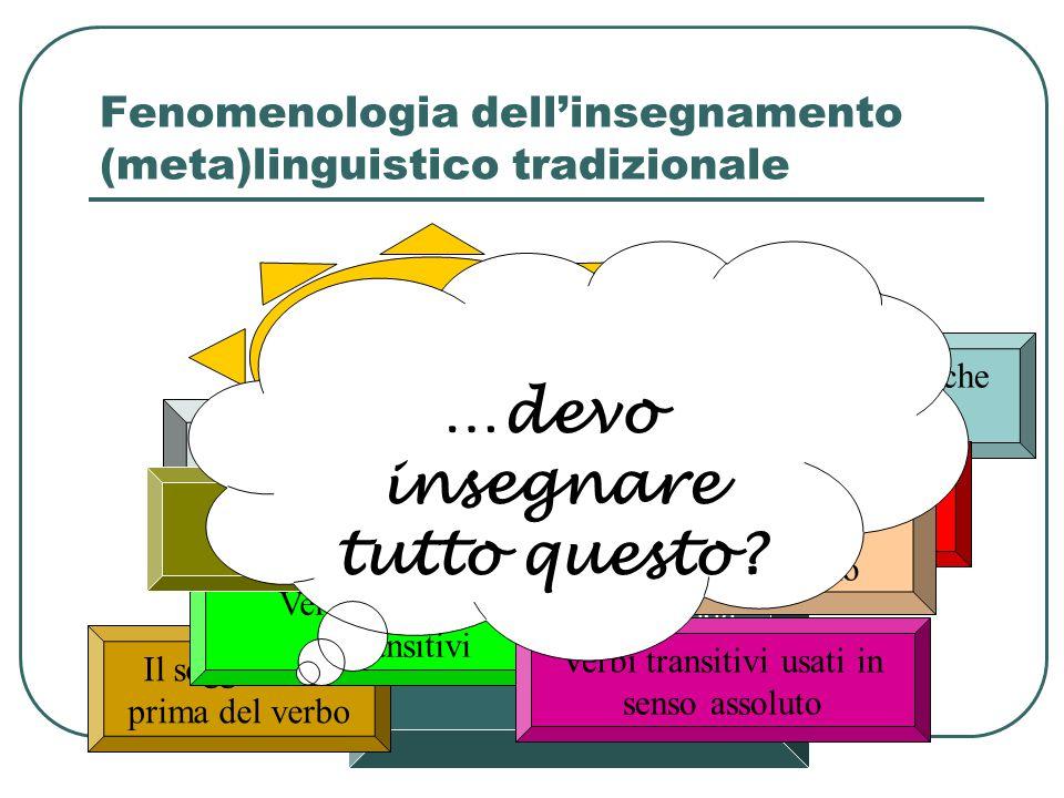 Fenomenologia dell'insegnamento (meta)linguistico tradizionale Il soggetto è colui che compie l'azione Il soggetto (o il complemento oggetto) risponde