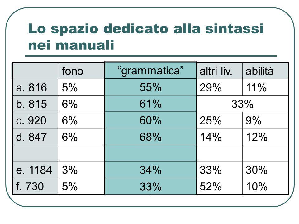 fonomorfsintaltri liv.abilità a. 8165%34%21%29%11% b. 8156%34%27%33% c. 9206%37%23%25%9% d. 8476%49%19%14%12% e. 11843%14%20%33%30% f. 7305%7%26%52%10