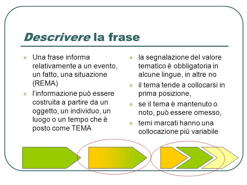 Descrivere la frase Una frase informa relativamente a un evento, un fatto, una situazione (REMA) l'informazione può essere costruita a partire da un o