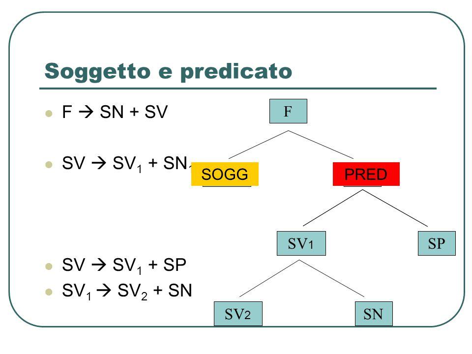 Soggetto e predicato F  SN + SV SV  SV 1 + SN 1 SV  SV 1 + SP SV 1  SV 2 + SN F SNSV SV 1 SN 1 SV 2 SN SOGGPRED SV 1 SP