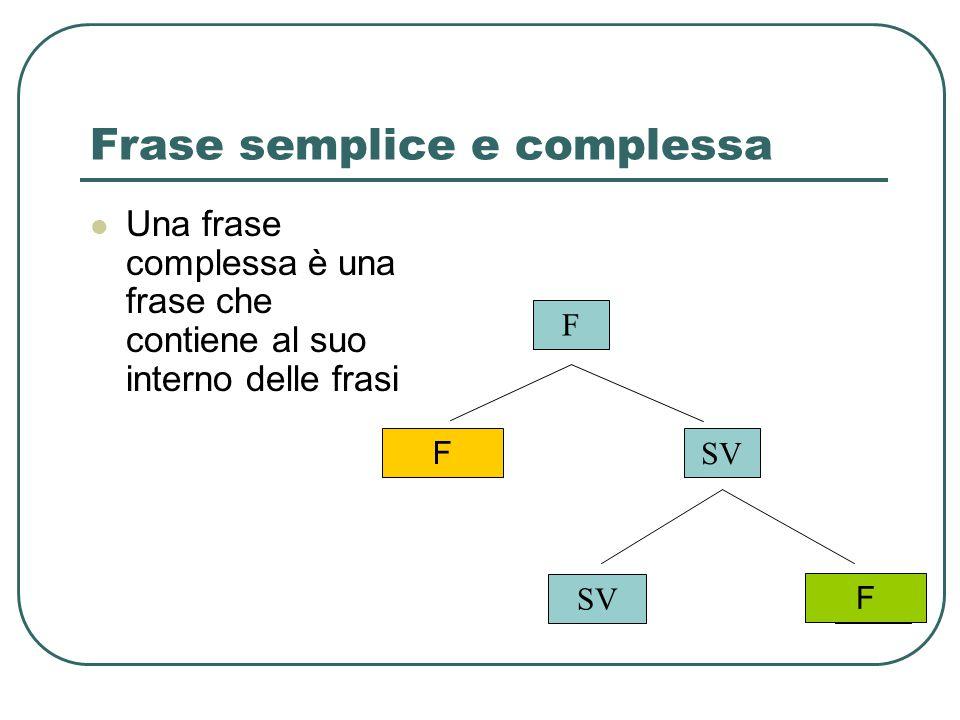 Frase semplice e complessa Una frase complessa è una frase che contiene al suo interno delle frasi SVSN F SV F F