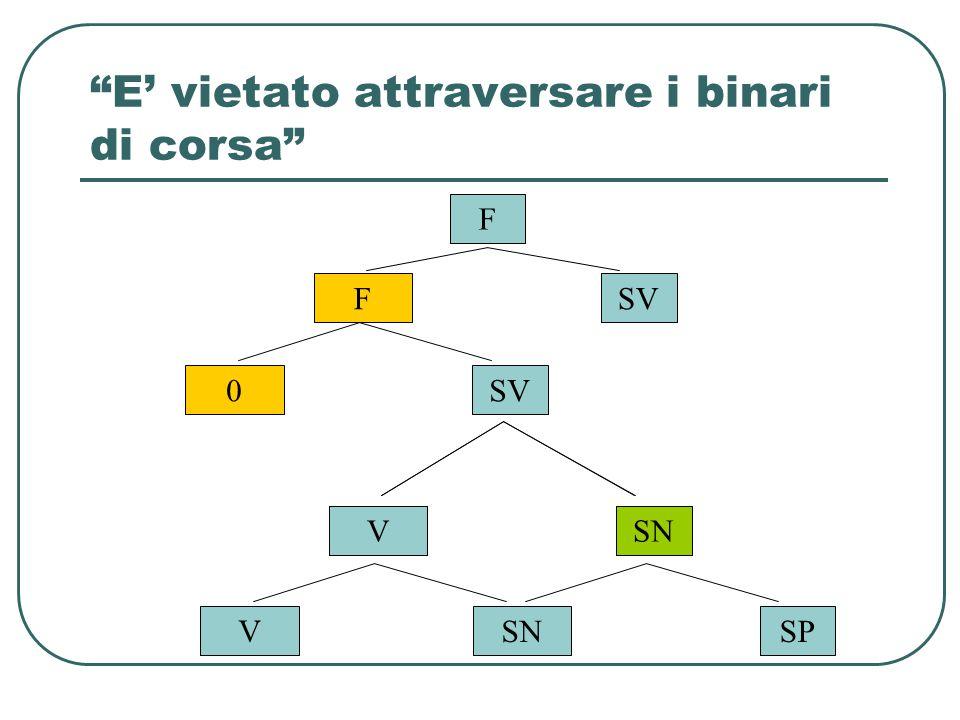 """""""E' vietato attraversare i binari di corsa"""" F FSV 0 SP VSN V SP"""