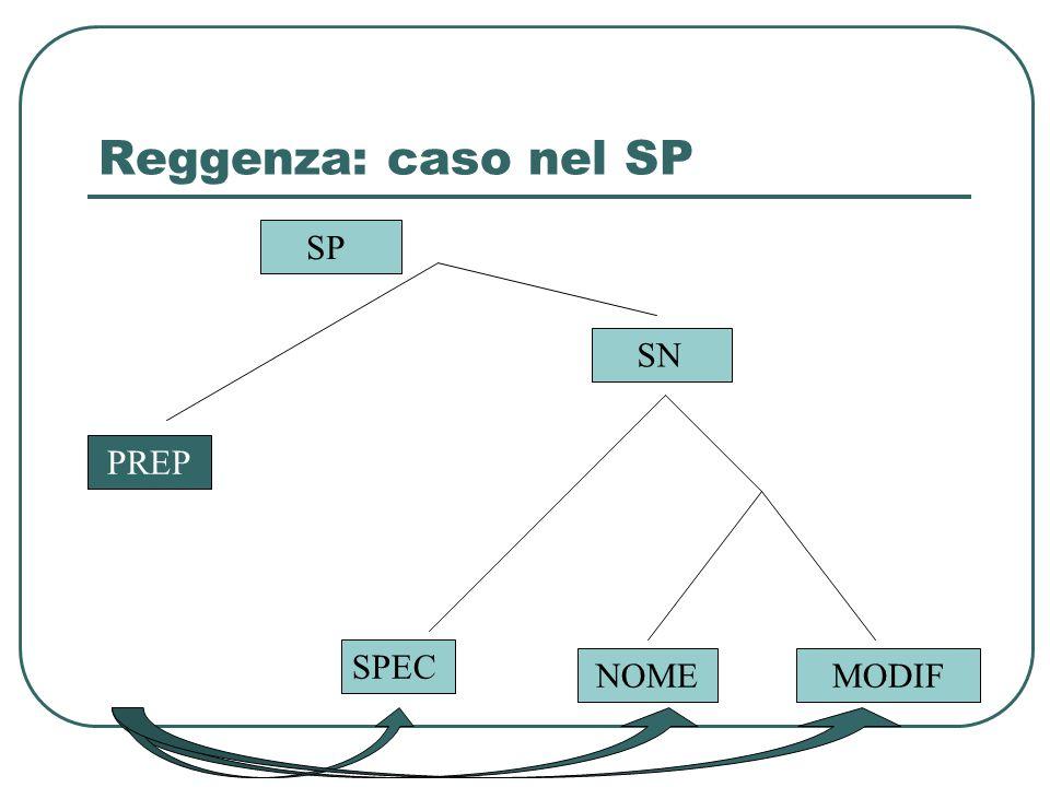 Reggenza: caso nel SP SP PREP NOME SPEC MODIF SN