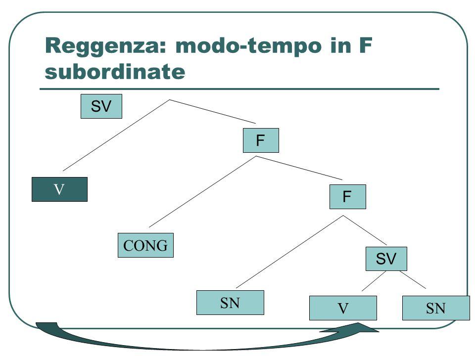 Reggenza: modo-tempo in F subordinate SN V SV CONG F F V SV