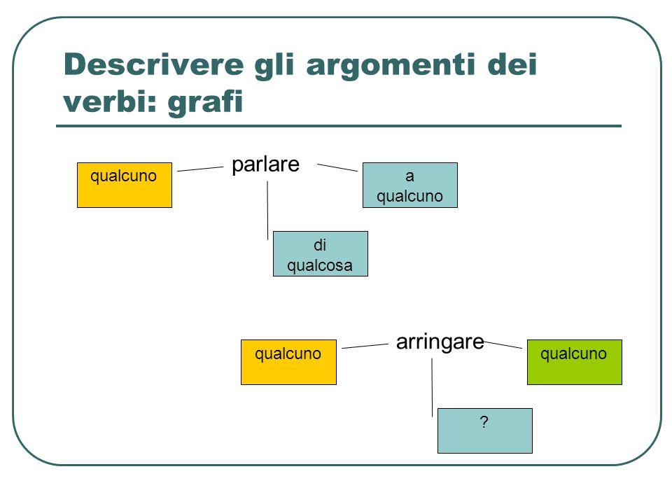 Descrivere gli argomenti dei verbi: grafi parlare qualcuno di qualcosa a qualcuno arringare qualcuno ?