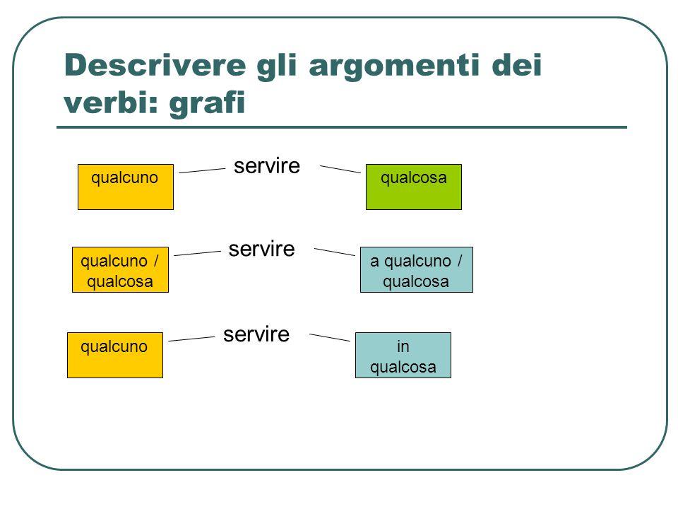 Descrivere gli argomenti dei verbi: grafi servire qualcunoqualcosa servire qualcuno / qualcosa a qualcuno / qualcosa servire qualcunoin qualcosa