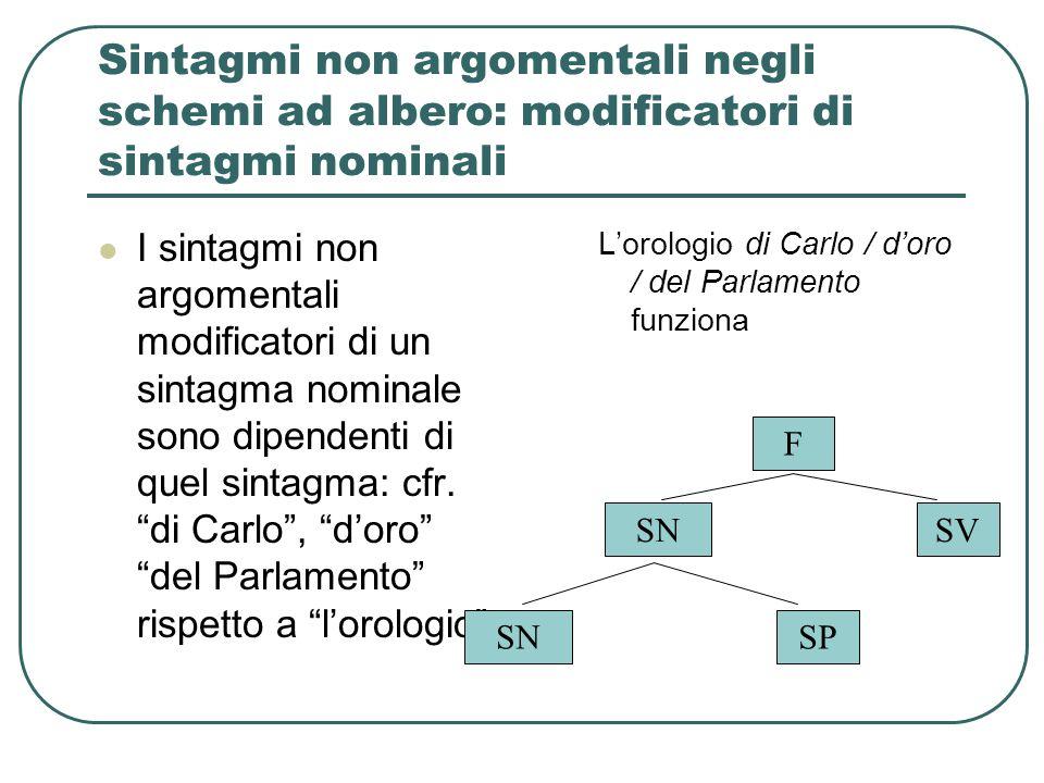 Sintagmi non argomentali negli schemi ad albero: modificatori di sintagmi nominali I sintagmi non argomentali modificatori di un sintagma nominale son