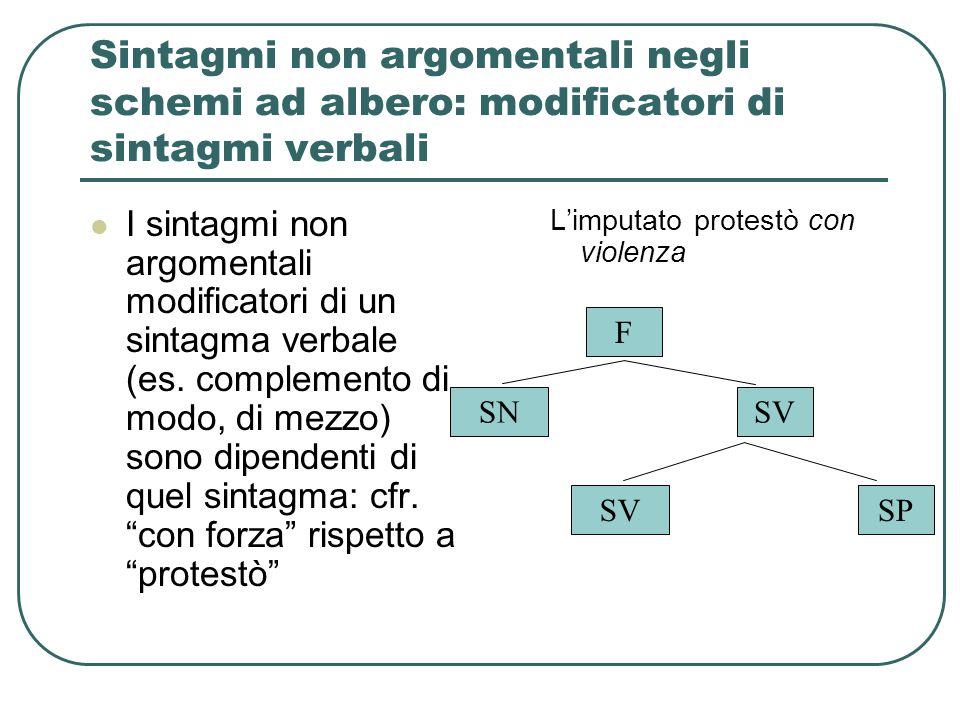 Sintagmi non argomentali negli schemi ad albero: modificatori di sintagmi verbali I sintagmi non argomentali modificatori di un sintagma verbale (es.